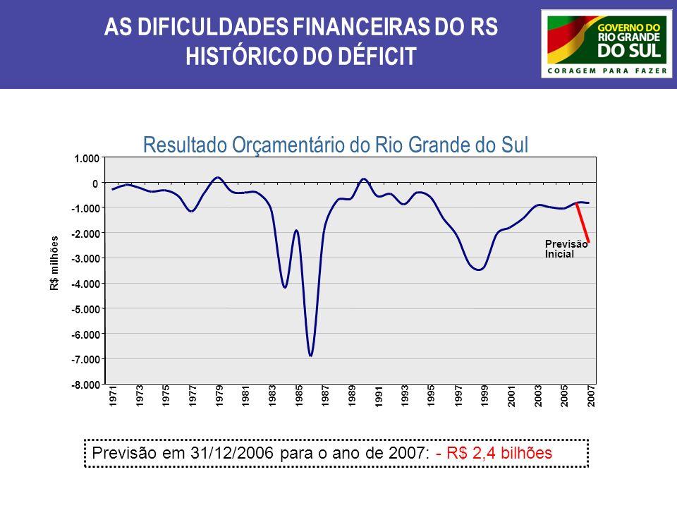 AS DIFICULDADES FINANCEIRAS DO RS HISTÓRICO DO DÉFICIT 11,91% 6,20% Resultado Orçamentário do Rio Grande do Sul Previsão em 31/12/2006 para o ano de 2
