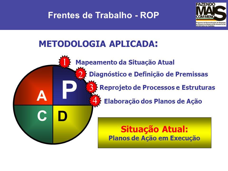 METODOLOGIA APLICADA : A C P D 4 Elaboração dos Planos de Ação 1 Mapeamento da Situação Atual 2 Diagnóstico e Definição de Premissas 3 Reprojeto de Pr