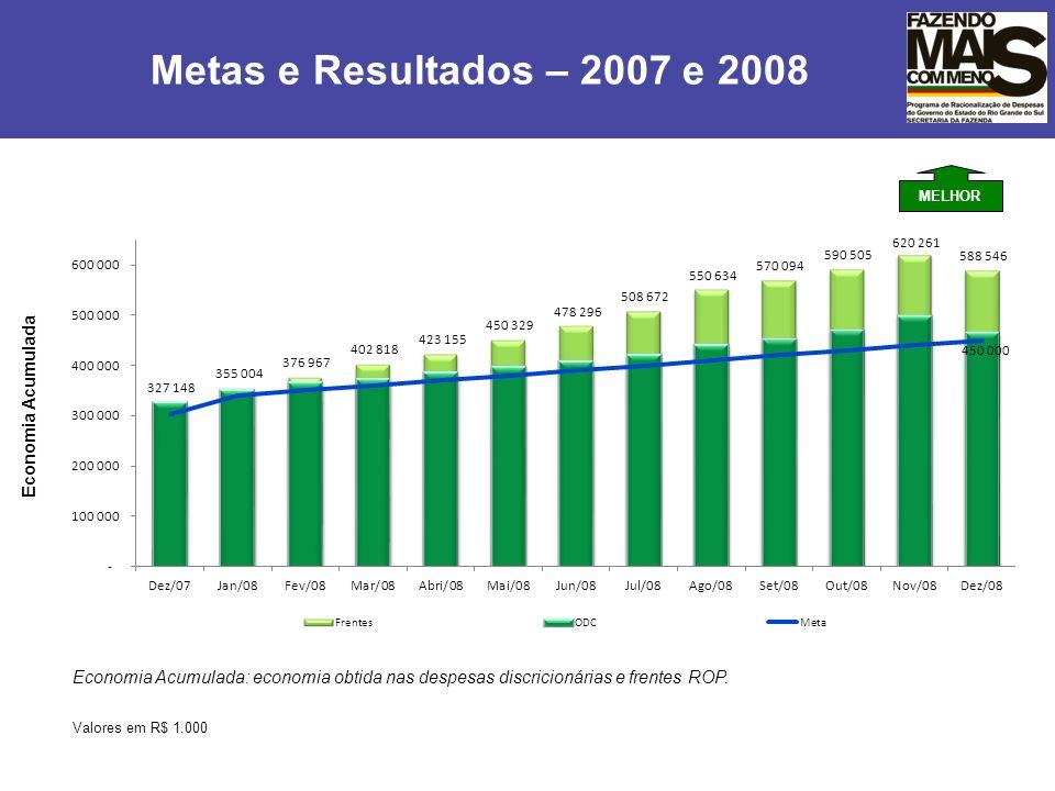 Valores em R$ 1.000 Economia Acumulada: economia obtida nas despesas discricionárias e frentes ROP. Economia Acumulada Metas e Resultados – 2007 e 200