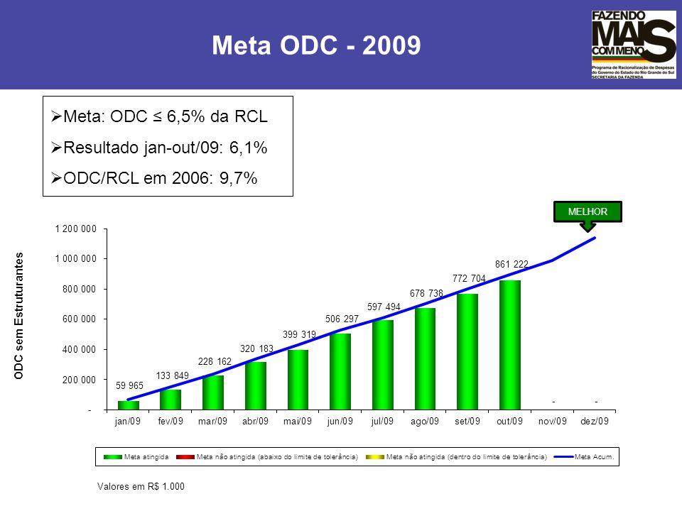 Meta ODC - 2009 ODC sem Estruturantes Meta: ODC 6,5% da RCL Resultado jan-out/09: 6,1% ODC/RCL em 2006: 9,7%