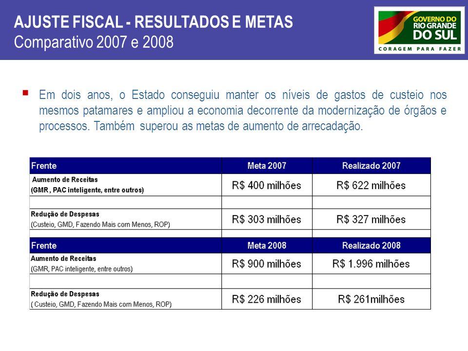 AJUSTE FISCAL - RESULTADOS E METAS Comparativo 2007 e 2008 FRENTE Em dois anos, o Estado conseguiu manter os níveis de gastos de custeio nos mesmos pa