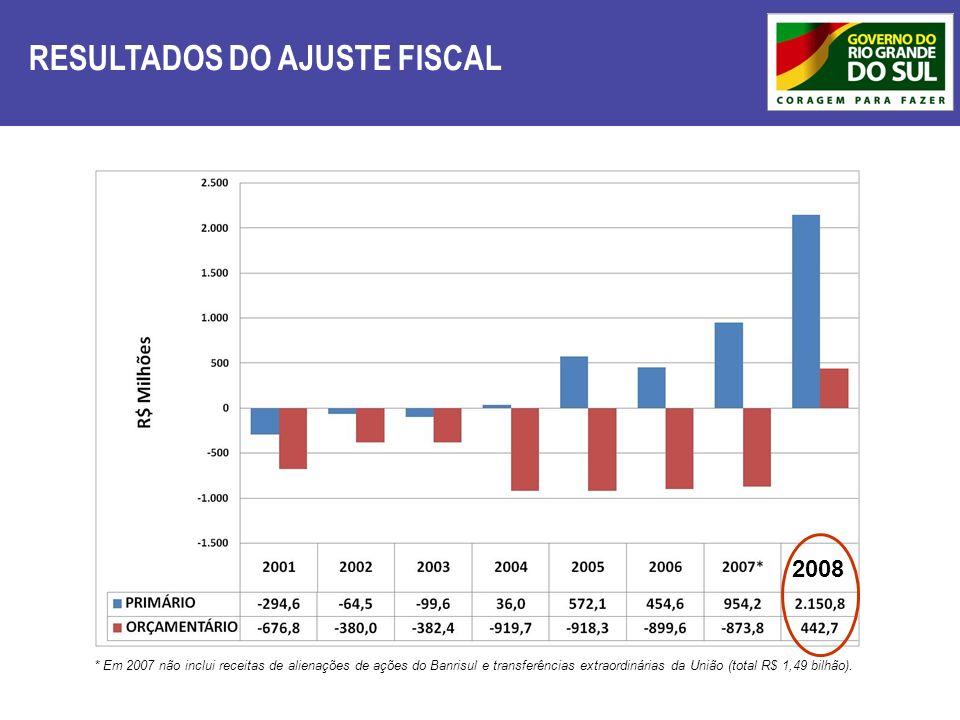 RESULTADOS DO AJUSTE FISCAL * Em 2007 não inclui receitas de alienações de ações do Banrisul e transferências extraordinárias da União (total R$ 1,49