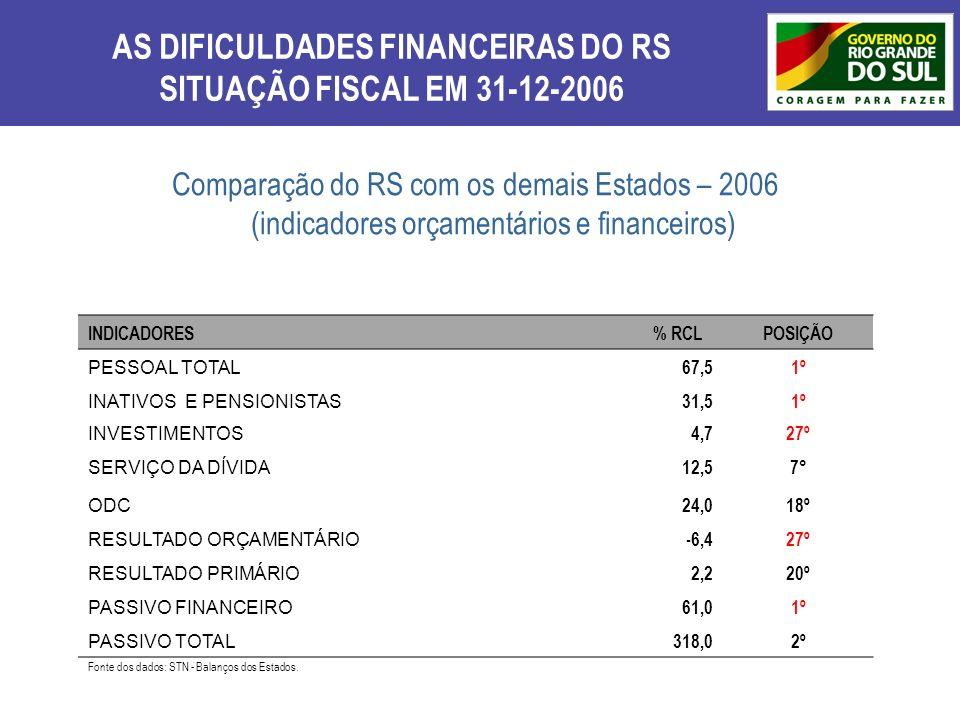 AS DIFICULDADES FINANCEIRAS DO RS SITUAÇÃO FISCAL EM 31-12-2006 Comparação do RS com os demais Estados – 2006 (indicadores orçamentários e financeiros