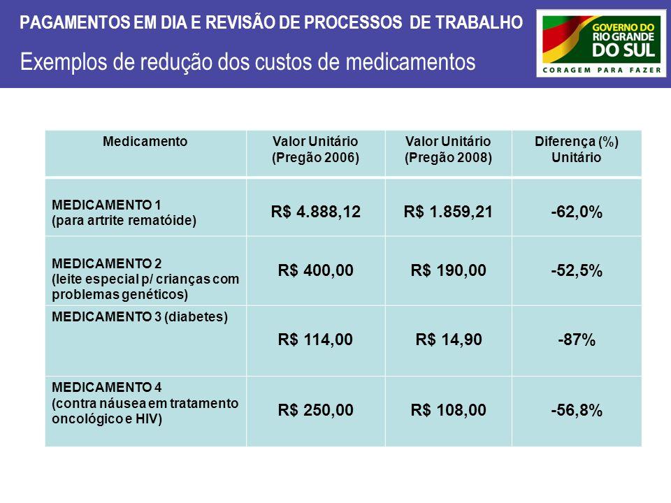 PAGAMENTOS EM DIA E REVISÃO DE PROCESSOS DE TRABALHO Exemplos de redução dos custos de medicamentos MedicamentoValor Unitário (Pregão 2006) Valor Unit