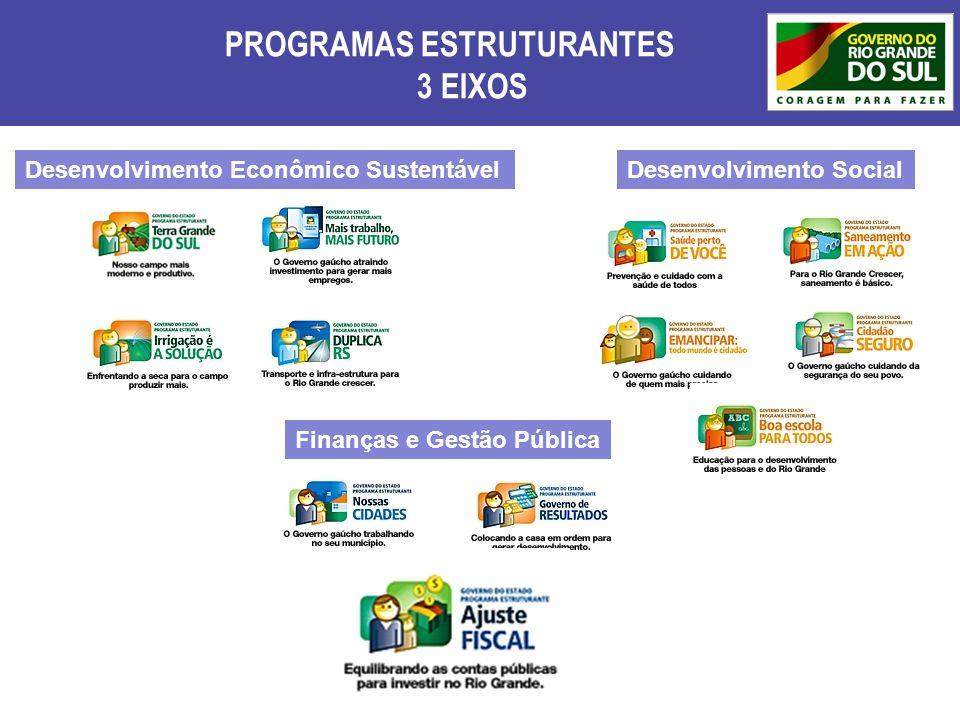 PROGRAMAS ESTRUTURANTES 3 EIXOS Desenvolvimento Econômico Sustentável Finanças e Gestão Pública Desenvolvimento Social