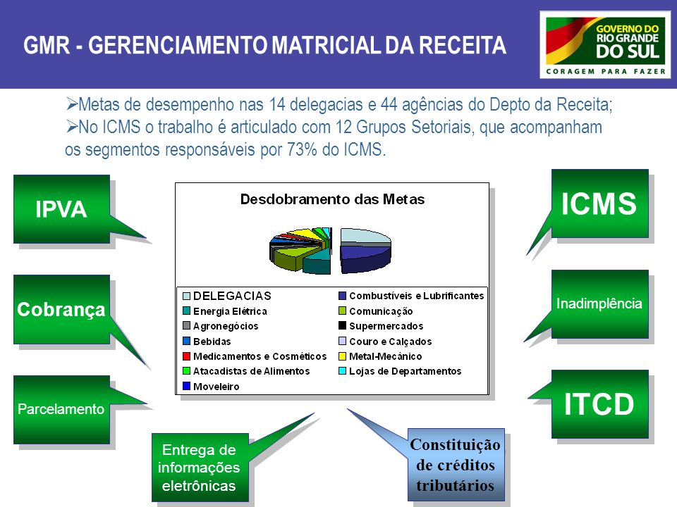 GMR - GERENCIAMENTO MATRICIAL DA RECEITA Metas de desempenho nas 14 delegacias e 44 agências do Depto da Receita; No ICMS o trabalho é articulado com