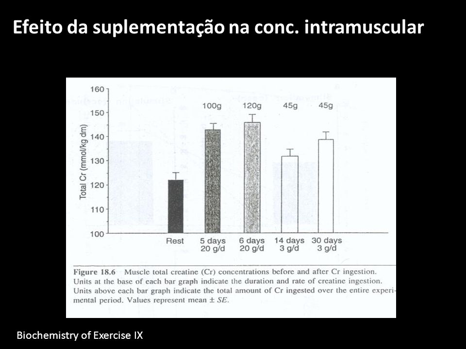 Efeito da suplementação na conc. intramuscular Biochemistry of Exercise IX