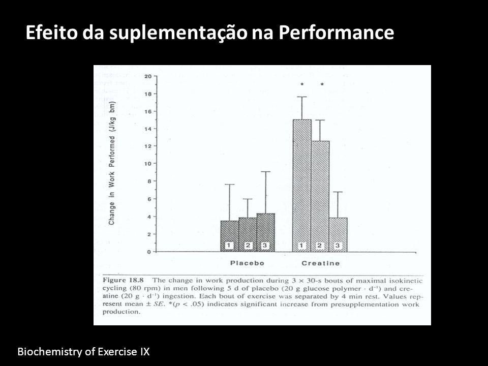 Efeito da suplementação na Performance Biochemistry of Exercise IX