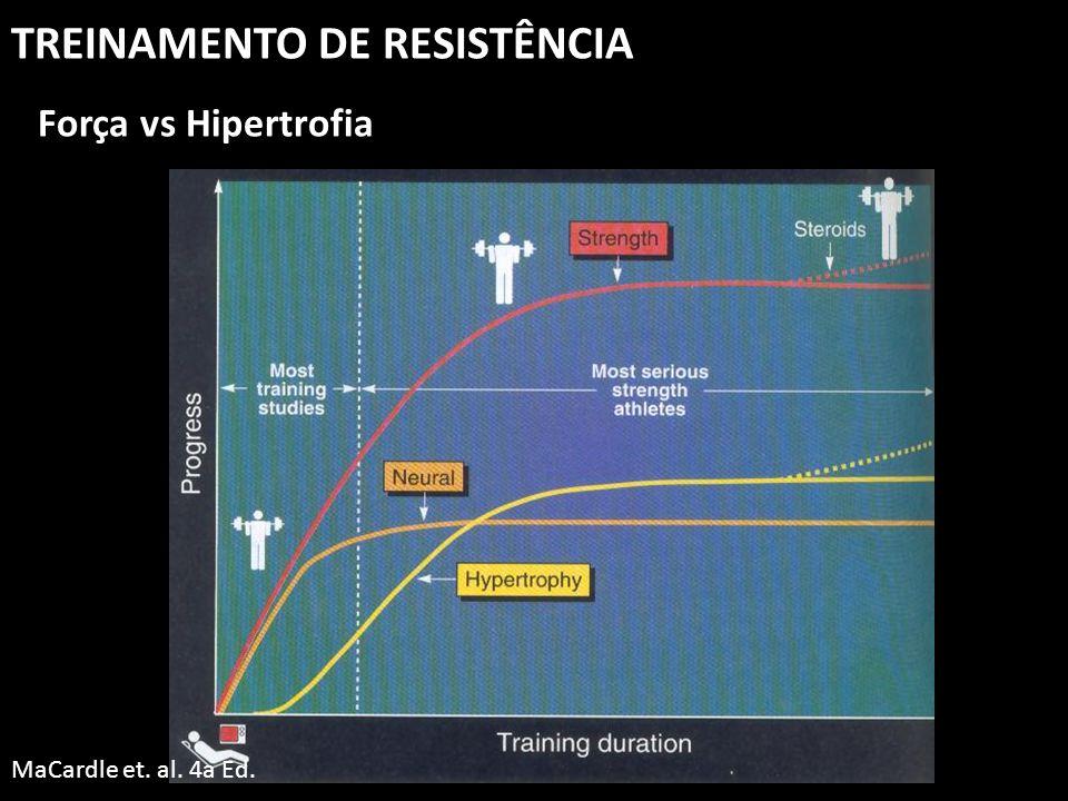 TREINAMENTO DE RESISTÊNCIA Força vs Hipertrofia MaCardle et. al. 4a Ed.