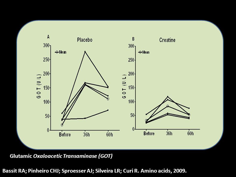 Glutamic Oxaloacetic Transaminase (GOT) Bassit RA; Pinheiro CHJ; Sproesser AJ; Silveira LR; Curi R. Amino acids, 2009.