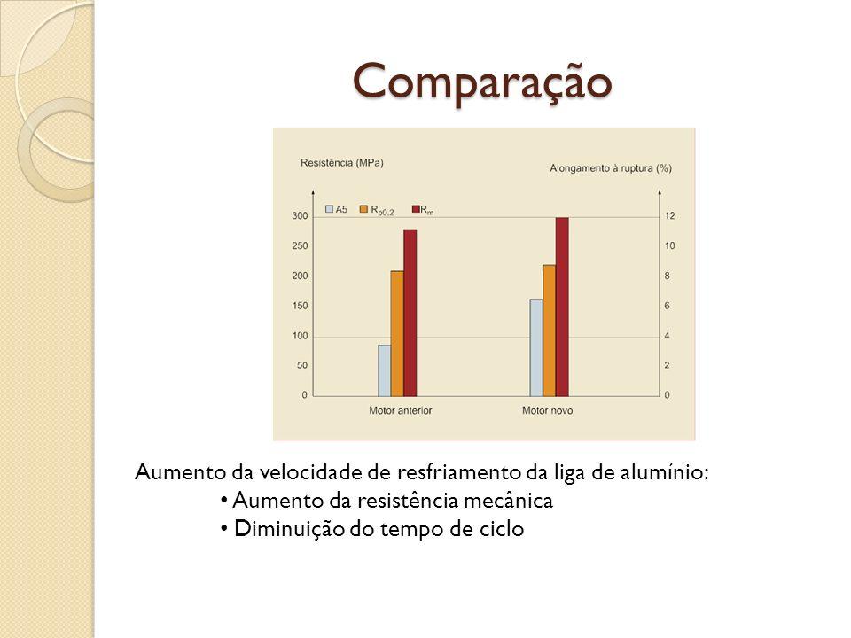 CONCLUSÃO Vantagens Intervalo de limpeza das ferramentas e sistema de exaustão podem ser aumentados Maior economia de energia no processo de pós- tratamento do ar de exaustão Aumento da velocidade de resfriamento
