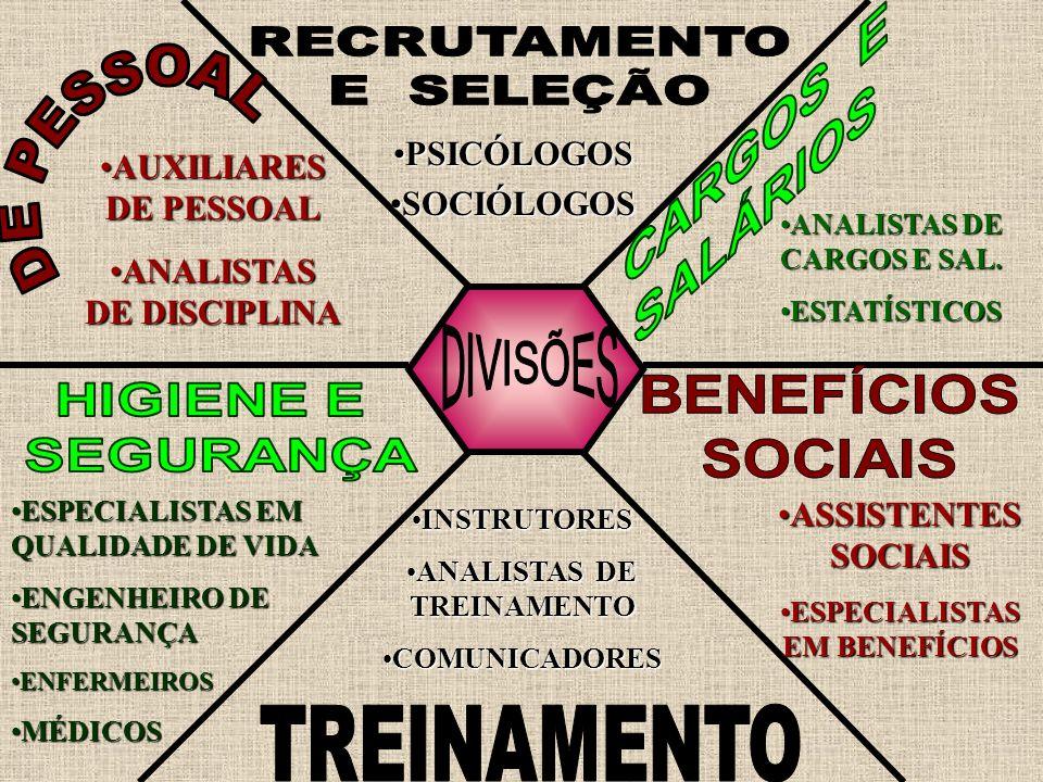 PSICÓLOGOSPSICÓLOGOS SOCIÓLOGOSSOCIÓLOGOS ANALISTAS DE CARGOS E SAL.ANALISTAS DE CARGOS E SAL. ESTATÍSTICOSESTATÍSTICOS ASSISTENTES SOCIAISASSISTENTES