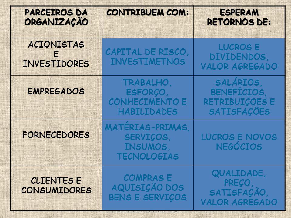 Prof. Genoveva – Adm. de Pessoas PARCEIROS DA ORGANIZAÇÃO CONTRIBUEM COM: ESPERAM RETORNOS DE: ACIONISTAS E INVESTIDORES CAPITAL DE RISCO, INVESTIMETN