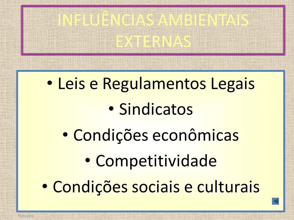 Prof. Genoveva – Adm. de Pessoas INFLUÊNCIAS AMBIENTAIS EXTERNAS Leis e Regulamentos Legais Leis e Regulamentos Legais Sindicatos Sindicatos Condições