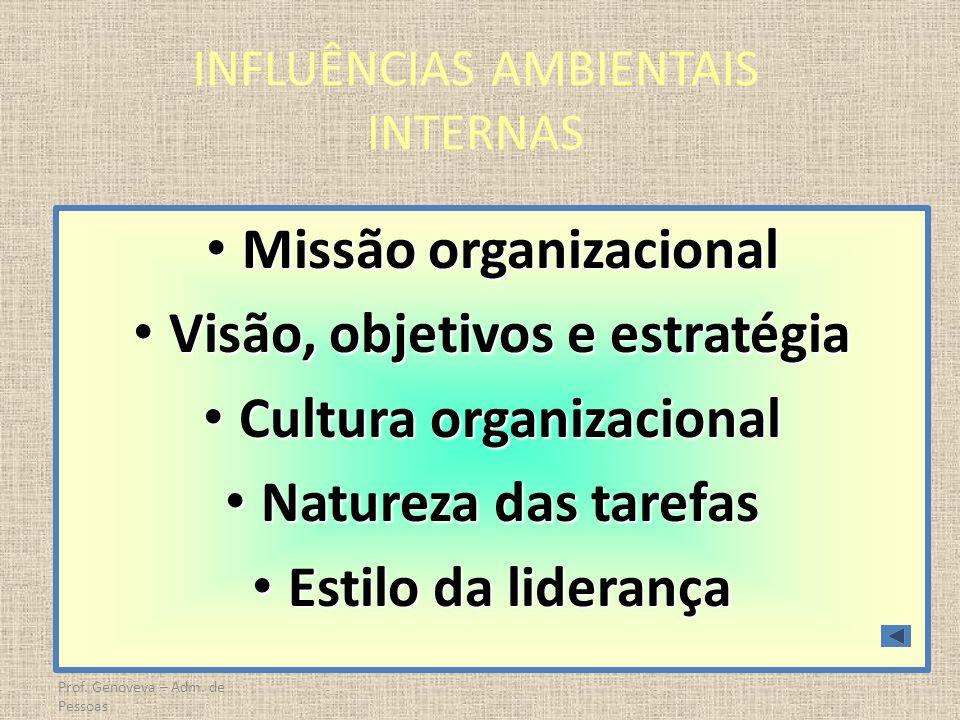 Prof. Genoveva – Adm. de Pessoas INFLUÊNCIAS AMBIENTAIS INTERNAS Missão organizacional Missão organizacional Visão, objetivos e estratégia Visão, obje