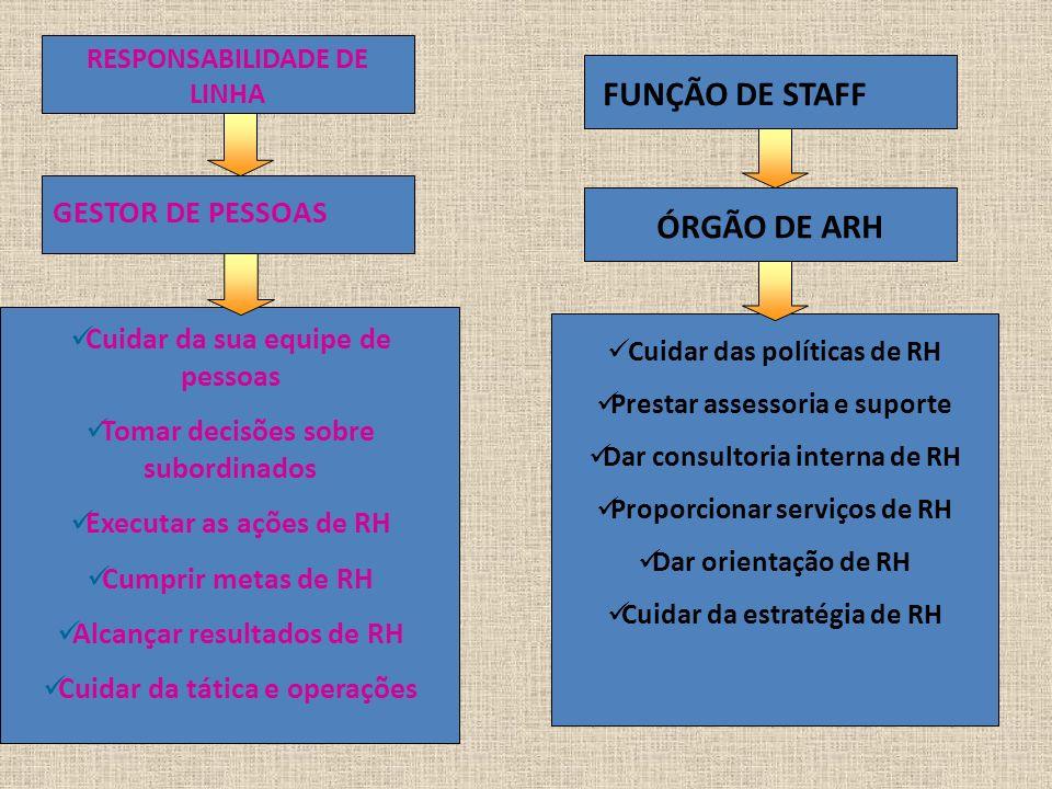 FUNÇÃO DE STAFF ÓRGÃO DE ARH Cuidar das políticas de RH Prestar assessoria e suporte Dar consultoria interna de RH Proporcionar serviços de RH Dar ori