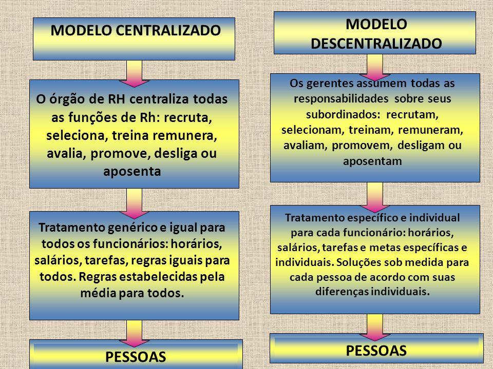 MODELO CENTRALIZADO PESSOAS O órgão de RH centraliza todas as funções de Rh: recruta, seleciona, treina remunera, avalia, promove, desliga ou aposenta