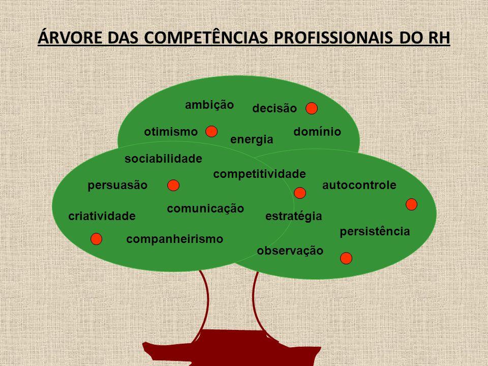 ÁRVORE DAS COMPETÊNCIAS PROFISSIONAIS DO RH observação comunicação persuasão companheirismo estratégia energia competitividade criatividade ambição ot
