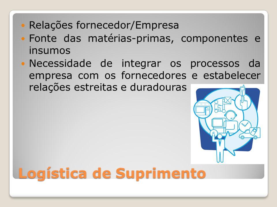 Logística de Suprimento Relações fornecedor/Empresa Fonte das matérias-primas, componentes e insumos Necessidade de integrar os processos da empresa c