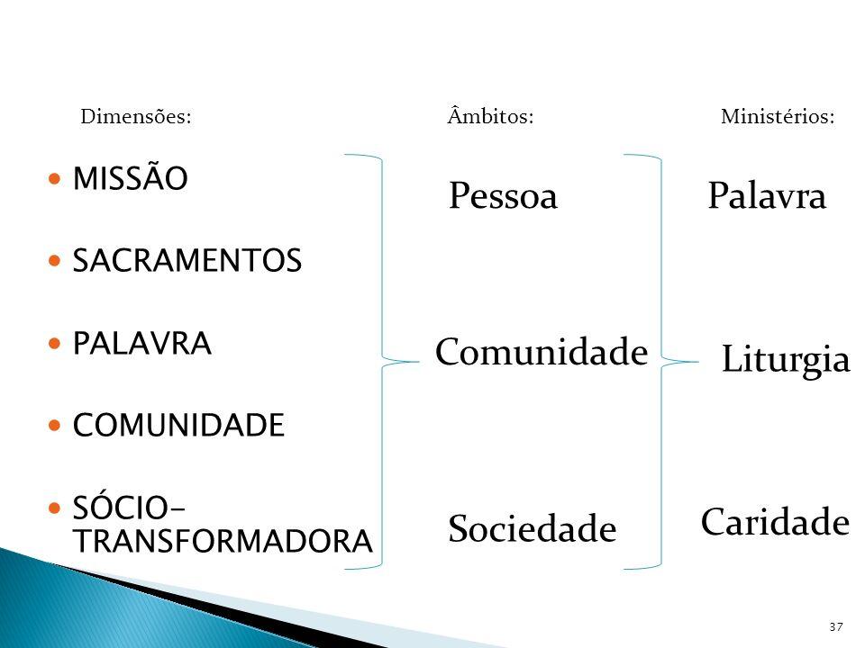 MISSÃO SACRAMENTOS PALAVRA COMUNIDADE SÓCIO- TRANSFORMADORA Âmbitos: Pessoa Comunidade Sociedade Ministérios: Palavra Liturgia Caridade Dimensões: 37