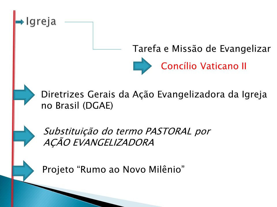 Tarefa e Missão de Evangelizar Concílio Vaticano II Diretrizes Gerais da Ação Evangelizadora da Igreja no Brasil (DGAE) Substituição do termo PASTORAL