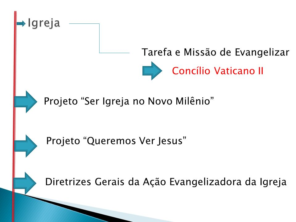 Tarefa e Missão de Evangelizar Concílio Vaticano II Projeto Ser Igreja no Novo Milênio Projeto Queremos Ver Jesus Diretrizes Gerais da Ação Evangeliza