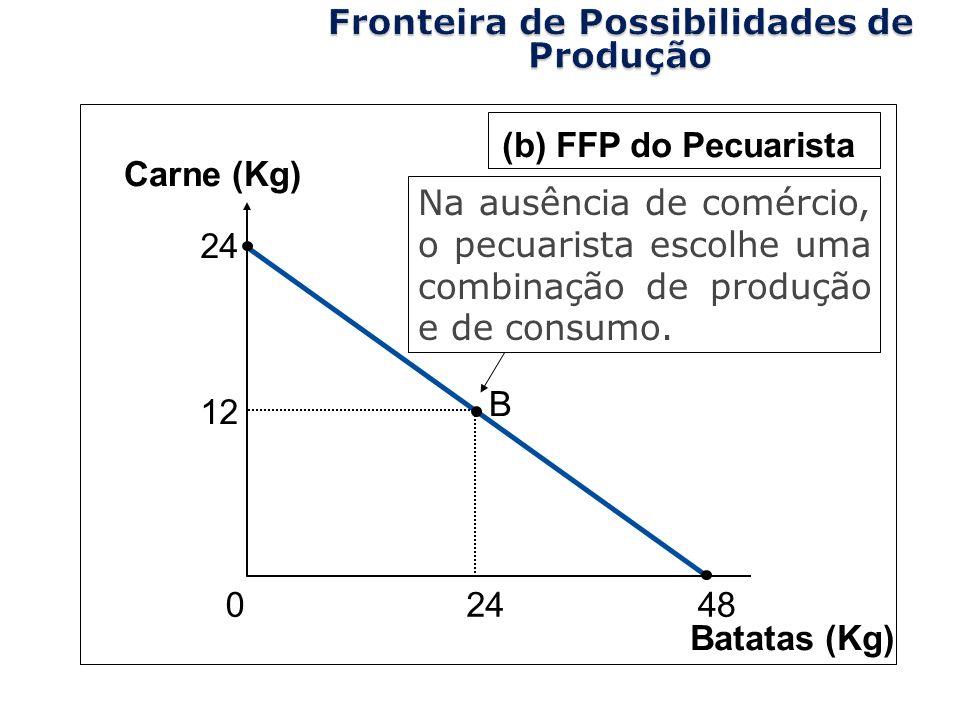 Copyright©2003 Southwestern/Thomson Learning Batatas (Kg) 12 24 B 0 Carne (Kg) (b) FFP do Pecuarista 48 24 Na ausência de comércio, o pecuarista escol