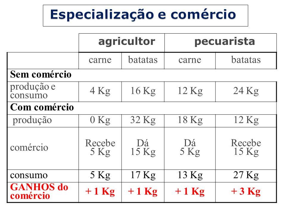 carnebatatascarnebatatas Sem comércio produção e consumo 4 Kg16 Kg12 Kg24 Kg Com comércio produção0 Kg32 Kg18 Kg12 Kg comércio Recebe 5 Kg Dá 15 Kg Dá