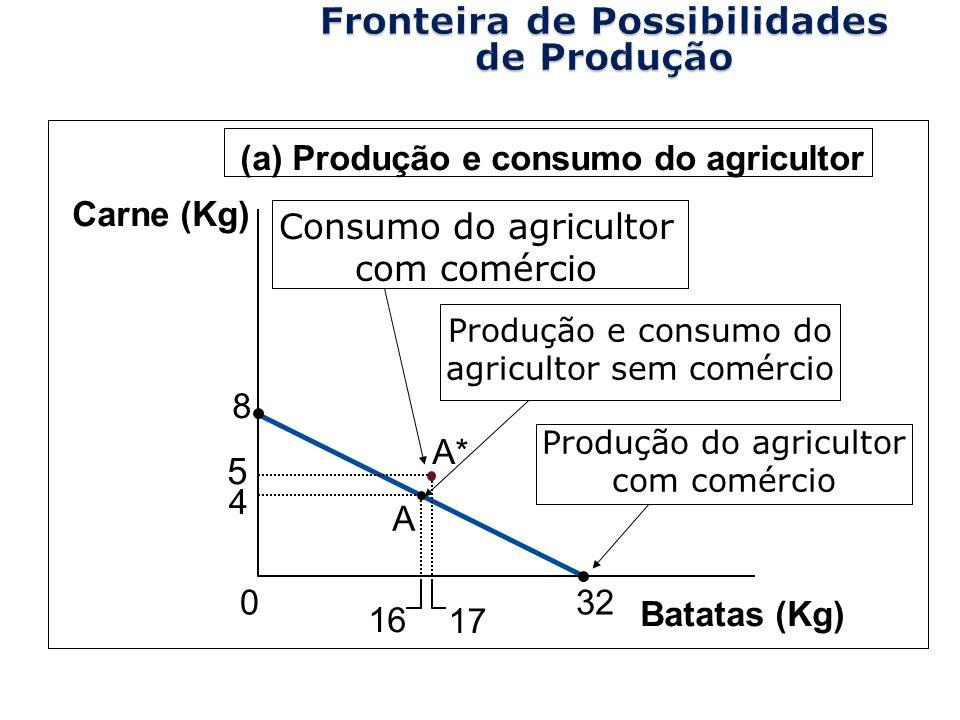 Copyright©2003 Southwestern/Thomson Learning Batatas (Kg) 4 16 5 17 8 32 A A* 0 Carne (Kg) (a) Produção e consumo do agricultor Consumo do agricultor