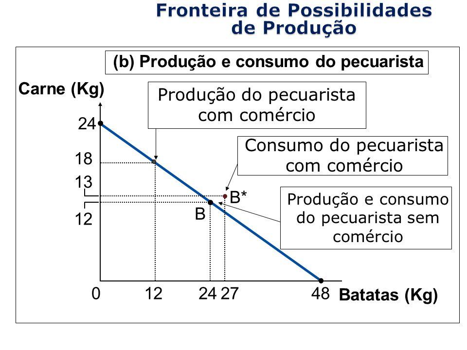 Copyright © 2004 South-Western Batatas (Kg) 12 24 13 27 B 0 Carne (Kg) (b) Produção e consumo do pecuarista 48 24 12 18 B* Produção do pecuarista com