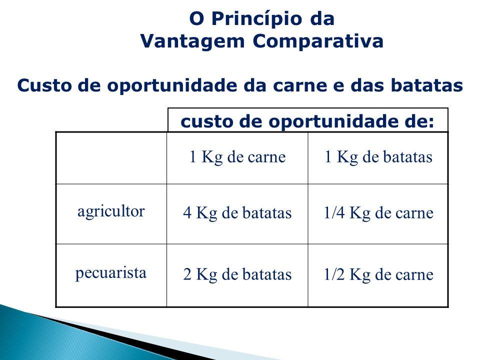 Custo de oportunidade da carne e das batatas 1 Kg de carne1 Kg de batatas agricultor 4 Kg de batatas1/4 Kg de carne pecuarista 2 Kg de batatas1/2 Kg d