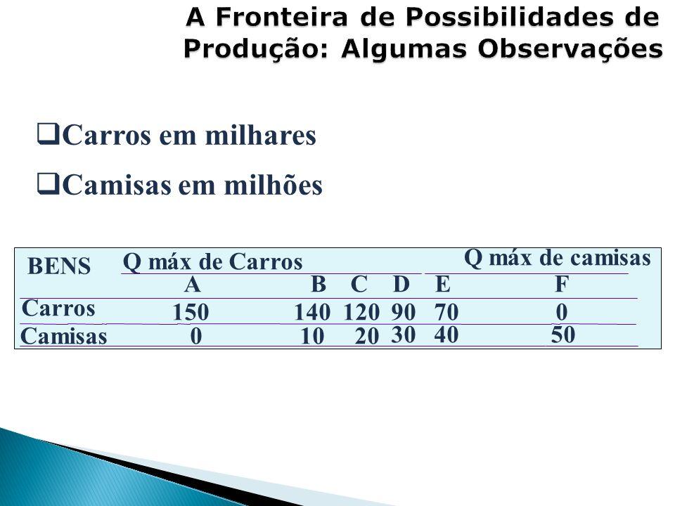 BENS Q máx de Carros Q máx de camisas A B C D E F Carros 150 140 120 90 70 0 Camisas 0 10 20 30 40 50 Carros em milhares Camisas em milhões