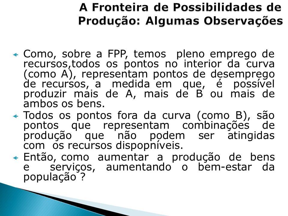 Como, sobre a FPP, temos pleno emprego de recursos,todos os pontos no interior da curva (como A), representam pontos de desemprego de recursos, a medi