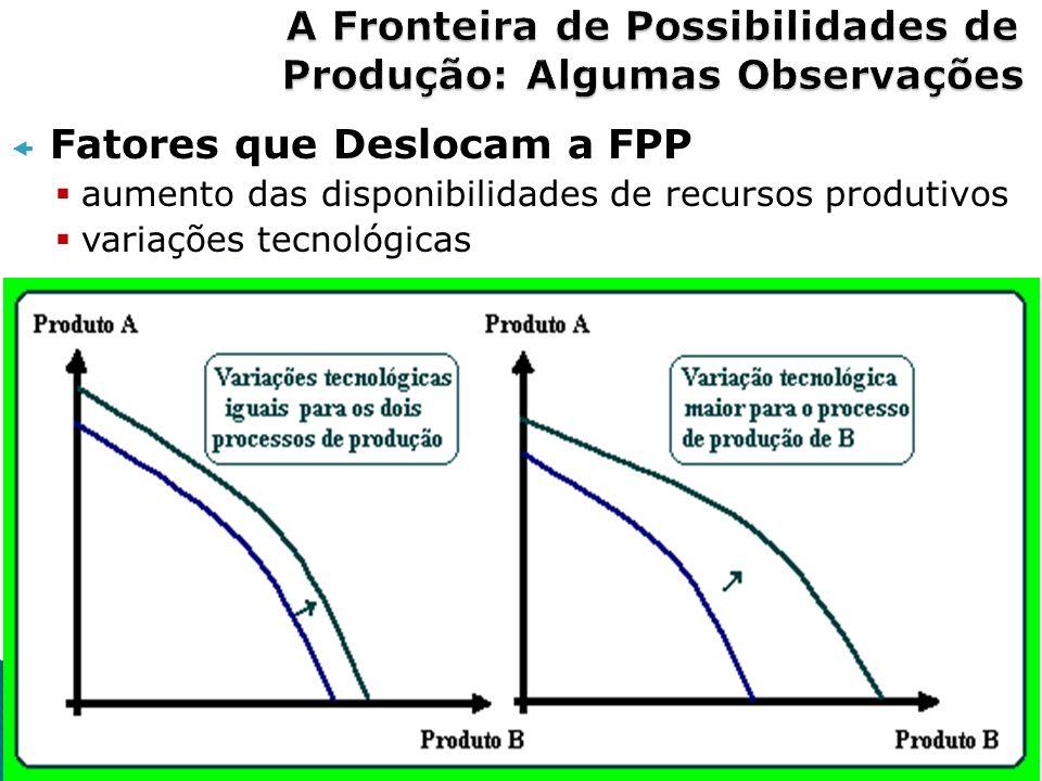 Fatores que Deslocam a FPP aumento das disponibilidades de recursos produtivos variações tecnológicas