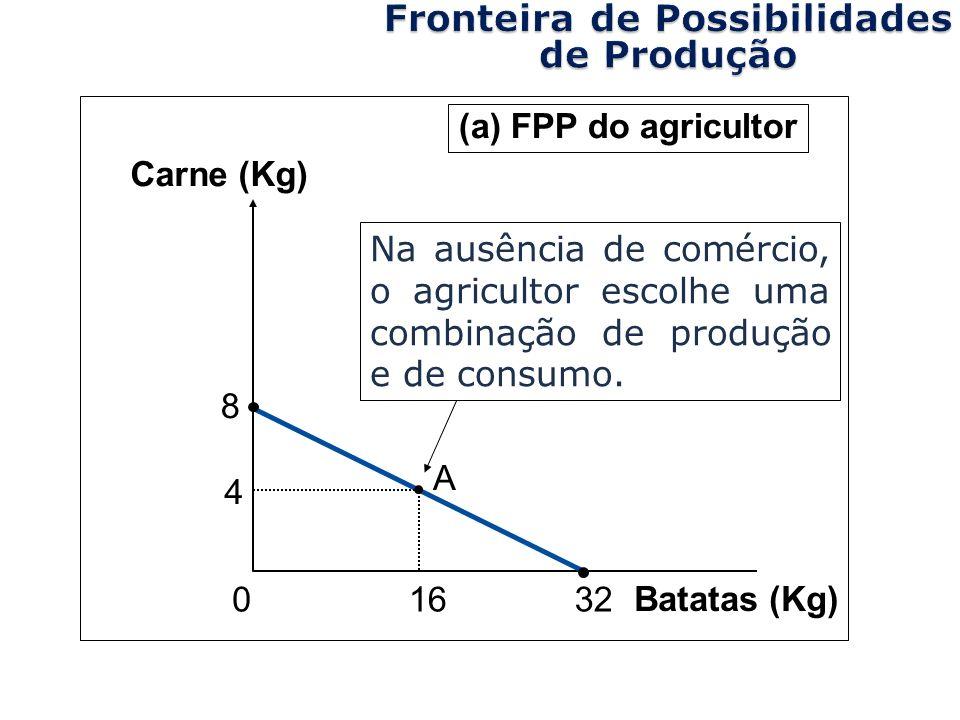 Batatas (Kg) 4 16 8 32 A 0 Carne (Kg) (a) FPP do agricultor Copyright©2003 Southwestern/Thomson Learning Na ausência de comércio, o agricultor escolhe