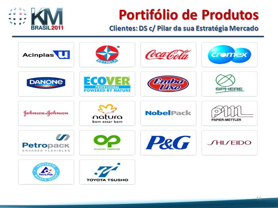 Portifólio de Produtos Clientes: DS c/ Pilar da sua Estratégia Mercado 10