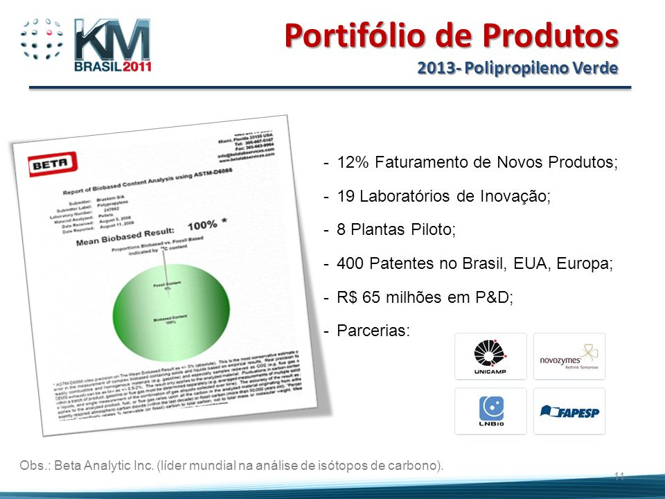Portifólio de Produtos 2013- Polipropileno Verde 11 -12% Faturamento de Novos Produtos; -19 Laboratórios de Inovação; -8 Plantas Piloto; -400 Patentes no Brasil, EUA, Europa; -R$ 65 milhões em P&D; -Parcerias: Obs.: Beta Analytic Inc.