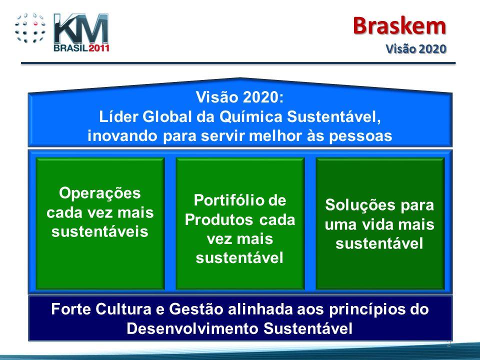 2 Visão 2020: Líder Global da Química Sustentável, inovando para servir melhor às pessoas Operações cada vez mais sustentáveis Portifólio de Produtos cada vez mais sustentável Soluções para uma vida mais sustentável Forte Cultura e Gestão alinhada aos princípios do Desenvolvimento Sustentável Braskem Visão 2020