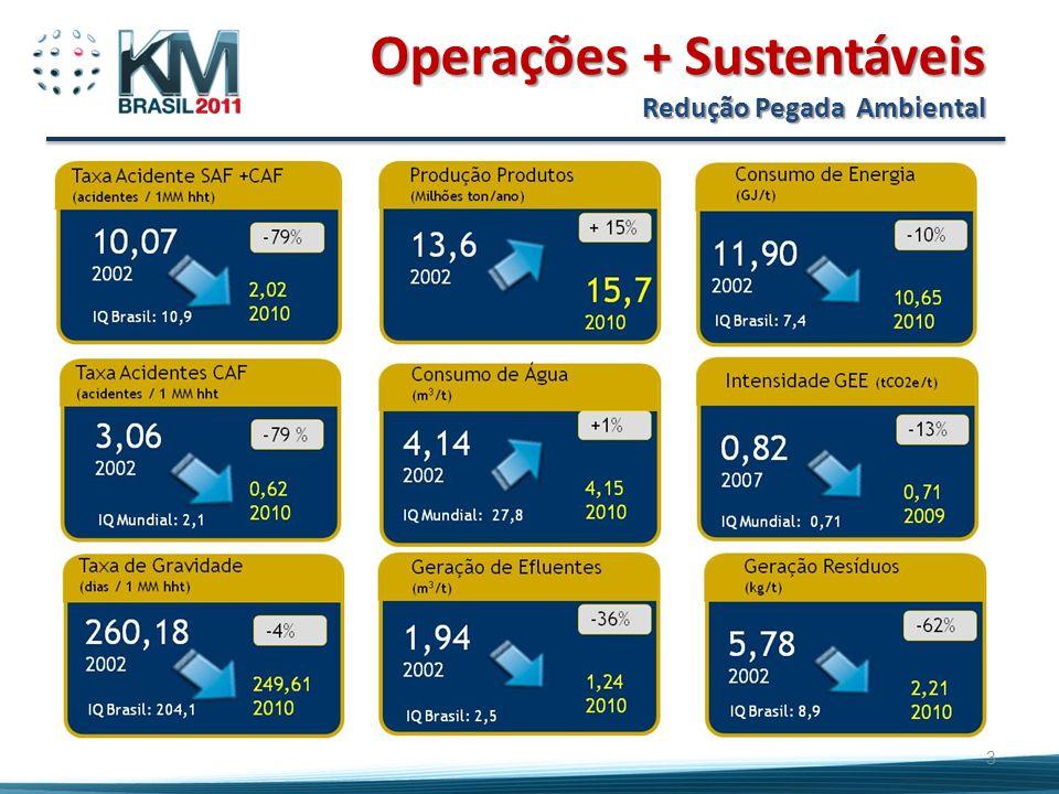 Operações + Sustentáveis Redução Pegada Ambiental 3