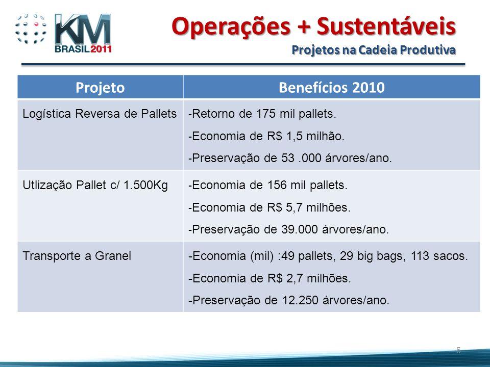 5 Operações + Sustentáveis Projetos na Cadeia Produtiva ProjetoBenefícios 2010 Logística Reversa de Pallets - Retorno de 175 mil pallets.