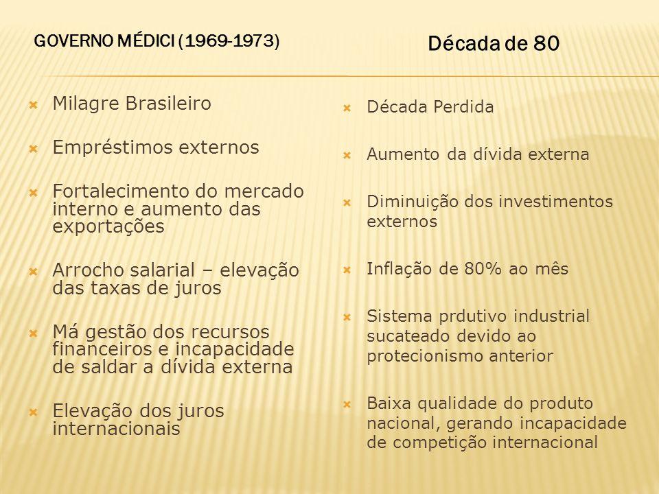 Milagre Brasileiro Empréstimos externos Fortalecimento do mercado interno e aumento das exportações Arrocho salarial – elevação das taxas de juros Má
