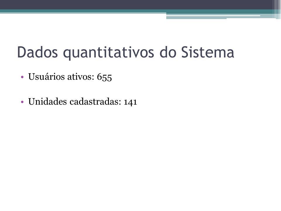 Dados quantitativos do Sistema Usuários ativos: 655 Unidades cadastradas: 141