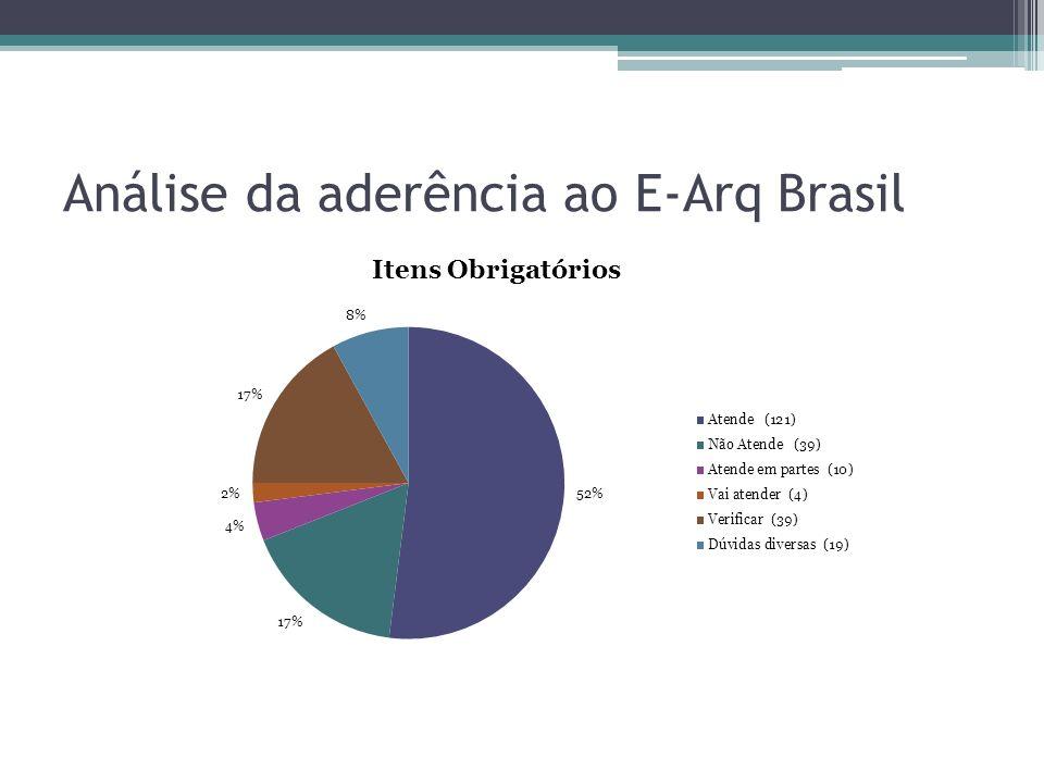 Análise da aderência ao E-Arq Brasil