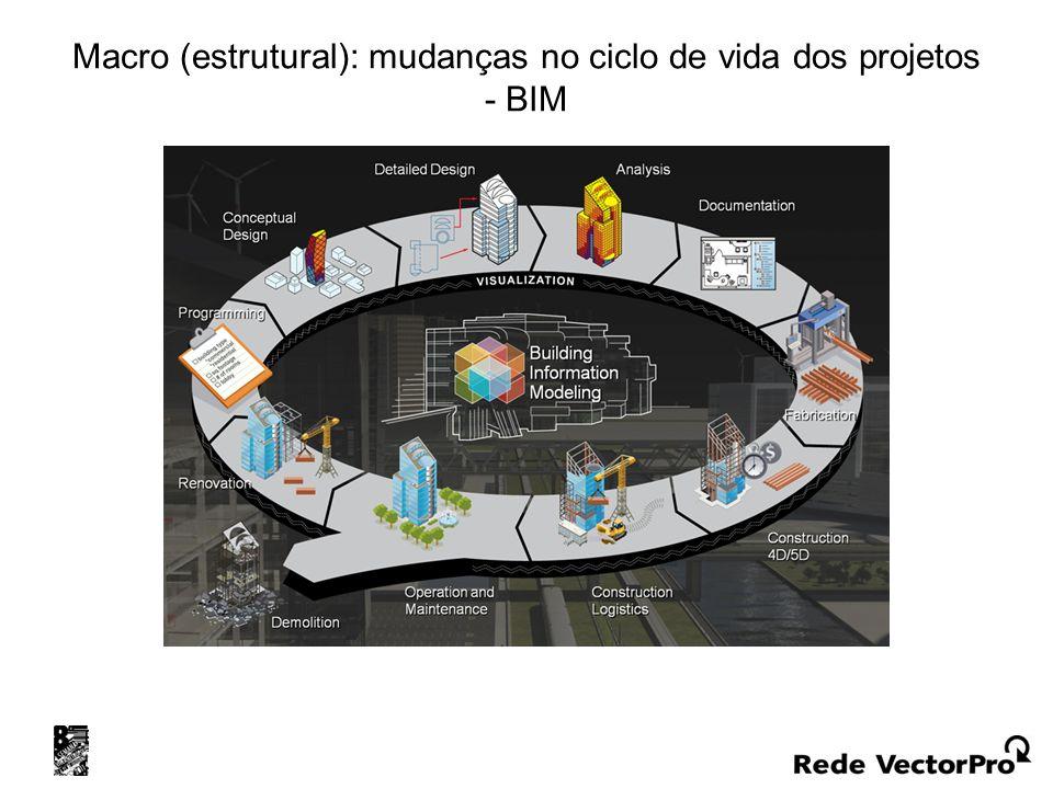 Macro (estrutural): mudanças no ciclo de vida dos projetos - BIM