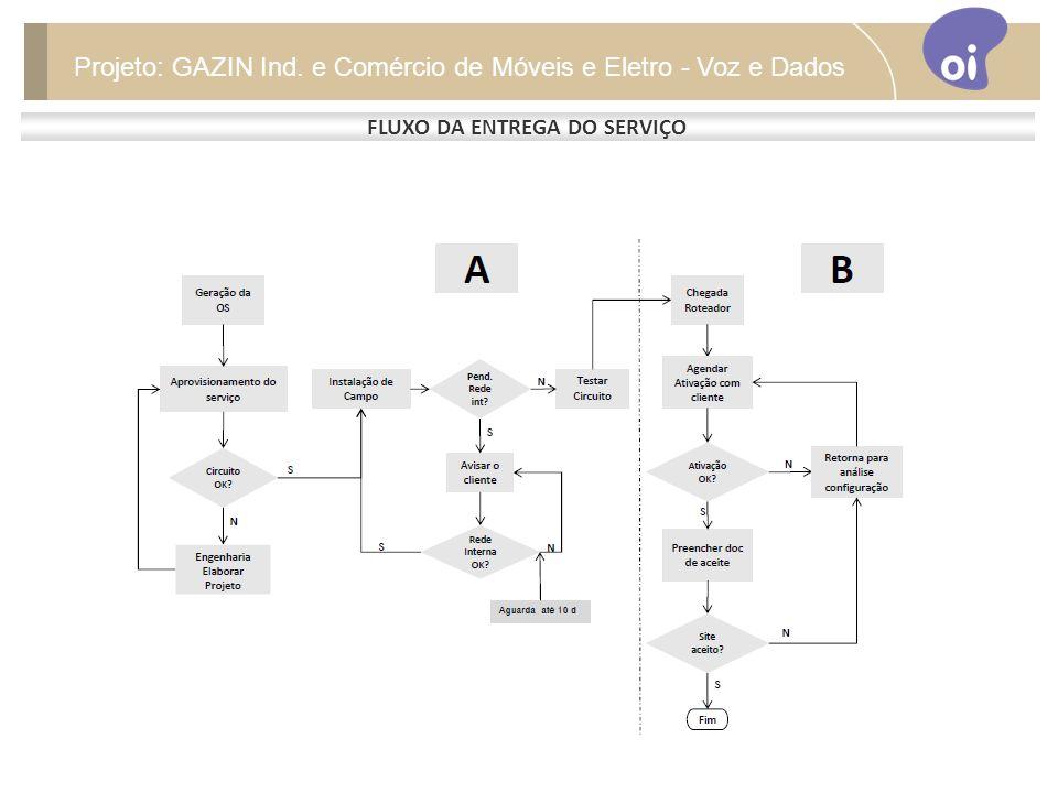 FLUXO DA ENTREGA DO SERVIÇO Projeto: GAZIN Ind. e Comércio de Móveis e Eletro - Voz e Dados
