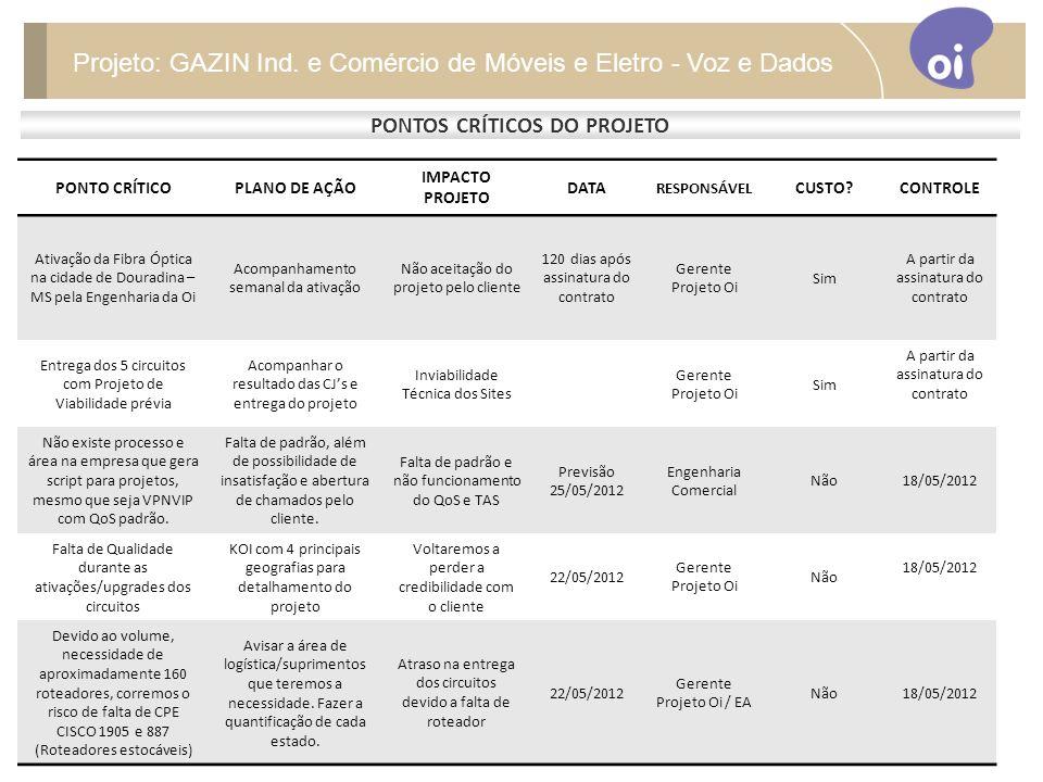PONTOS CRÍTICOS DO PROJETO Projeto: GAZIN Ind.