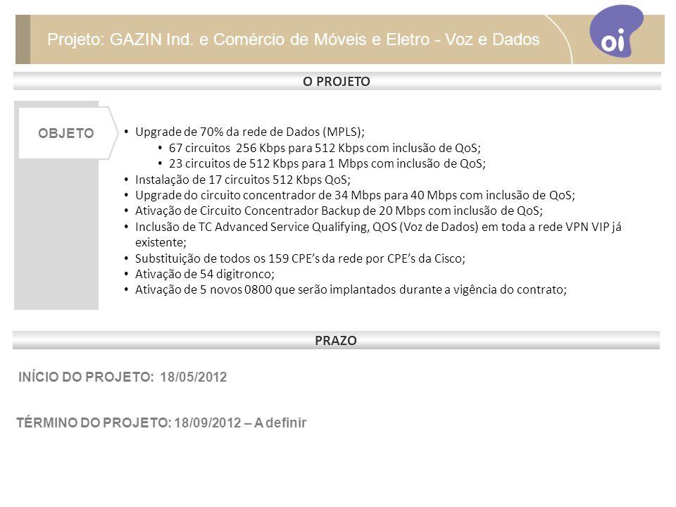 PRAZO INÍCIO DO PROJETO: 18/05/2012 TÉRMINO DO PROJETO: 18/09/2012 – A definir Upgrade de 70% da rede de Dados (MPLS); 67 circuitos 256 Kbps para 512 Kbps com inclusão de QoS; 23 circuitos de 512 Kbps para 1 Mbps com inclusão de QoS; Instalação de 17 circuitos 512 Kbps QoS; Upgrade do circuito concentrador de 34 Mbps para 40 Mbps com inclusão de QoS; Ativação de Circuito Concentrador Backup de 20 Mbps com inclusão de QoS; Inclusão de TC Advanced Service Qualifying, QOS (Voz de Dados) em toda a rede VPN VIP já existente; Substituição de todos os 159 CPEs da rede por CPEs da Cisco; Ativação de 54 digitronco; Ativação de 5 novos 0800 que serão implantados durante a vigência do contrato; O PROJETO OBJETO Projeto: GAZIN Ind.