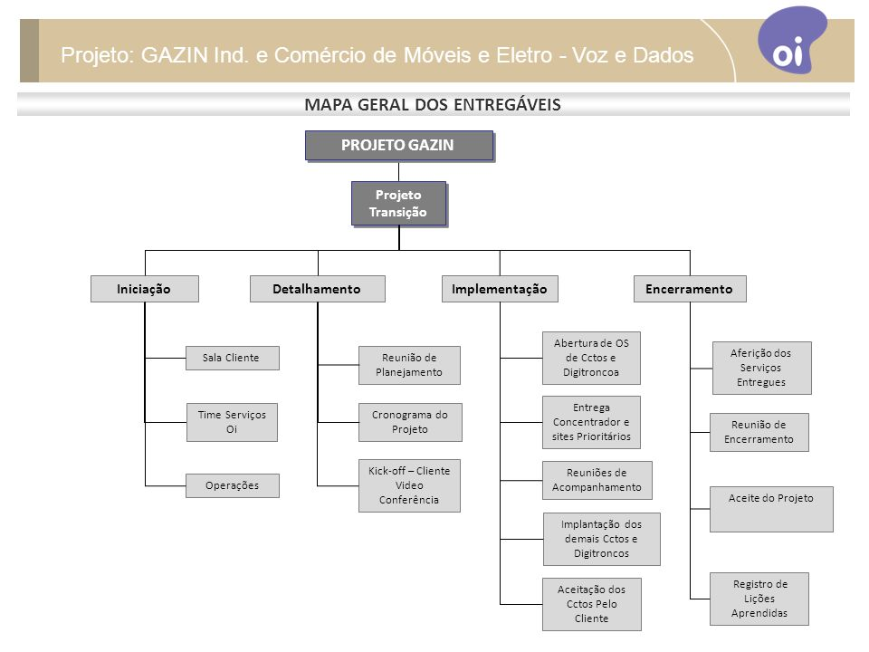 MAPA GERAL DOS ENTREGÁVEIS Projeto: GAZIN Ind.