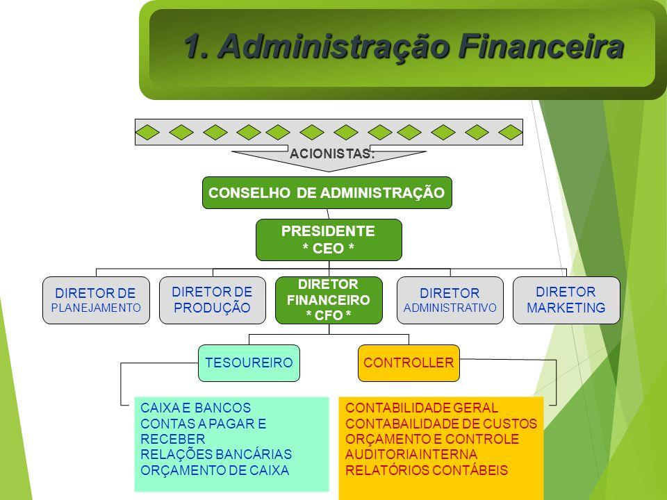 DIRETOR FINANCEIRO * CFO * TESOUREIRO CONTROLLER DIRETOR DE PRODUÇÃO DIRETOR ADMINISTRATIVO DIRETOR MARKETING DIRETOR DE PLANEJAMENTO PRESIDENTE * CEO