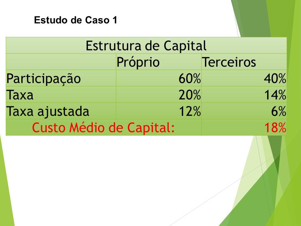 Estudo de Caso 1 Estrutura de Capital PróprioTerceiros Participação60%40% Taxa20%14% Taxa ajustada12%6% Custo Médio de Capital:18%